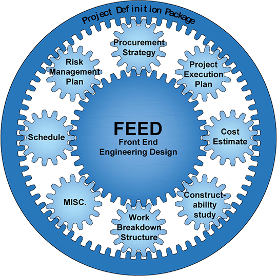 Feed Front End Engineering Design Definition