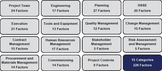 CII - Topic-Summary-Details